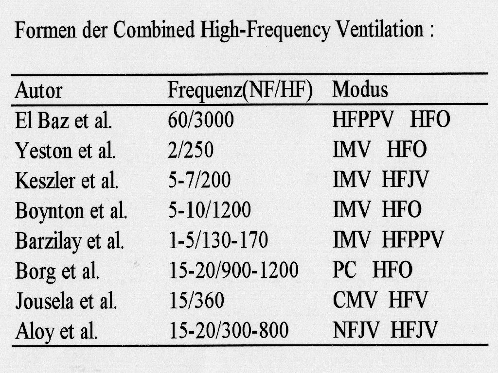 Formen der Combined High Frequency Ventilation