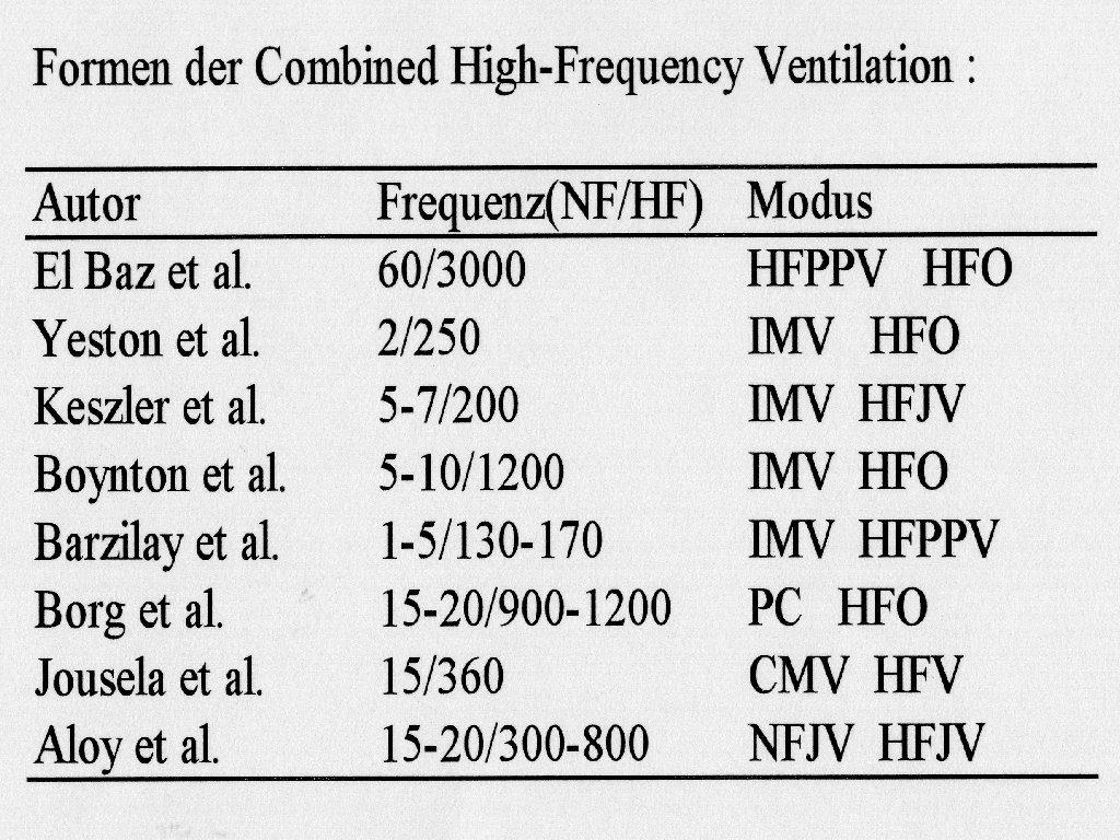 Formen der Combined High Frequency Ventilation